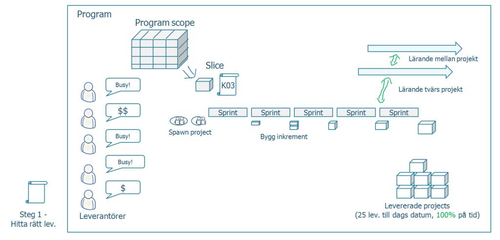 erst_program_setup